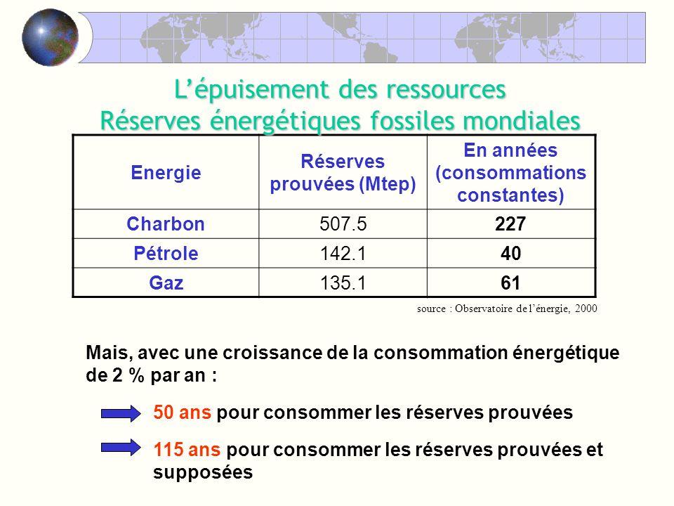 source : Observatoire de lénergie, 2000 Energie Réserves prouvées (Mtep) En années (consommations constantes) Charbon507.5227 Pétrole142.140 Gaz135.161 Lépuisement des ressources Réserves énergétiques fossiles mondiales Mais, avec une croissance de la consommation énergétique de 2 % par an : 50 ans pour consommer les réserves prouvées 115 ans pour consommer les réserves prouvées et supposées