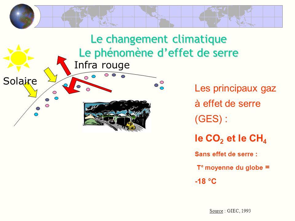 Les principaux gaz à effet de serre (GES) : le CO 2 et le CH 4 Sans effet de serre : T° moyenne du globe = -18 °C Le changement climatique Le phénomène deffet de serre Infra rouge Solaire Source : GIEC, 1993