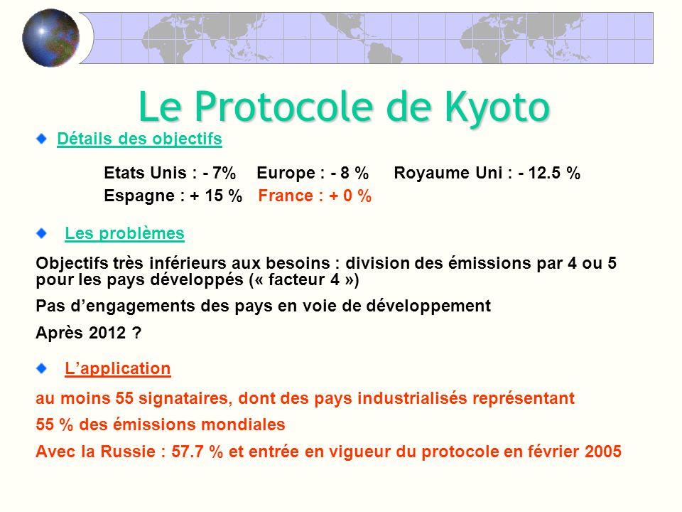 Détails des objectifs Etats Unis : - 7% Europe : - 8 % Royaume Uni : - 12.5 % Espagne : + 15 % France : + 0 % Les problèmes Objectifs très inférieurs aux besoins : division des émissions par 4 ou 5 pour les pays développés (« facteur 4 ») Pas dengagements des pays en voie de développement Après 2012 .