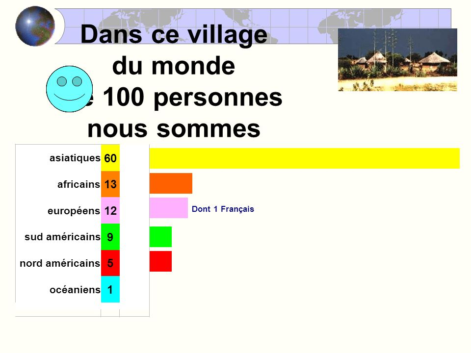 Dans ce village du monde de 100 personnes nous sommes Dont 1 Français 60 asiatiques 13 africains 12 européens 9 sud américains 5 nord américains 1 océaniens