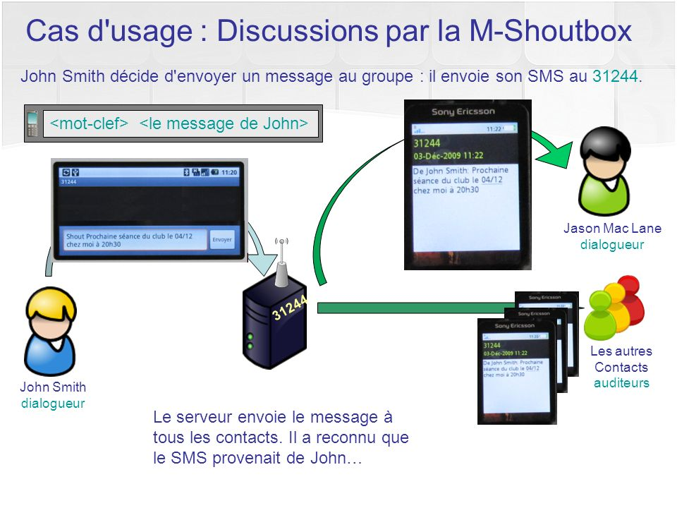 John Smith décide d'envoyer un message au groupe : il envoie son SMS au 31244. Cas d'usage : Discussions par la M-Shoutbox 31244 Le serveur envoie le
