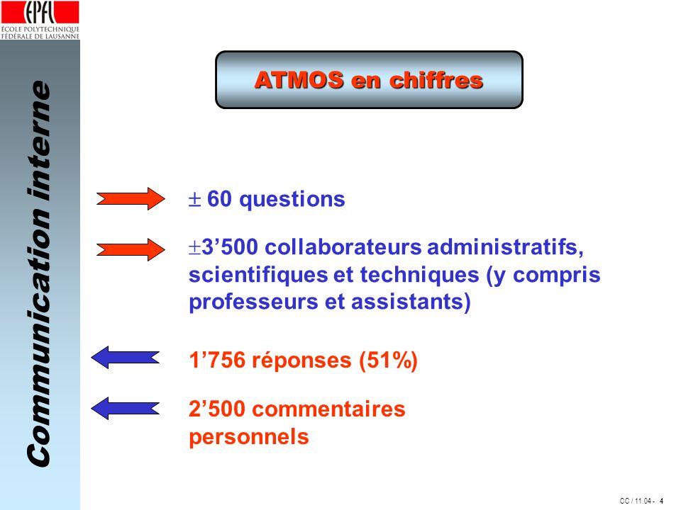 Communication interne CC / 11.04 - ATMOS en chiffres 60 questions 3500 collaborateurs administratifs, scientifiques et techniques (y compris professeurs et assistants) 1756 réponses (51%) 2500 commentaires personnels 4