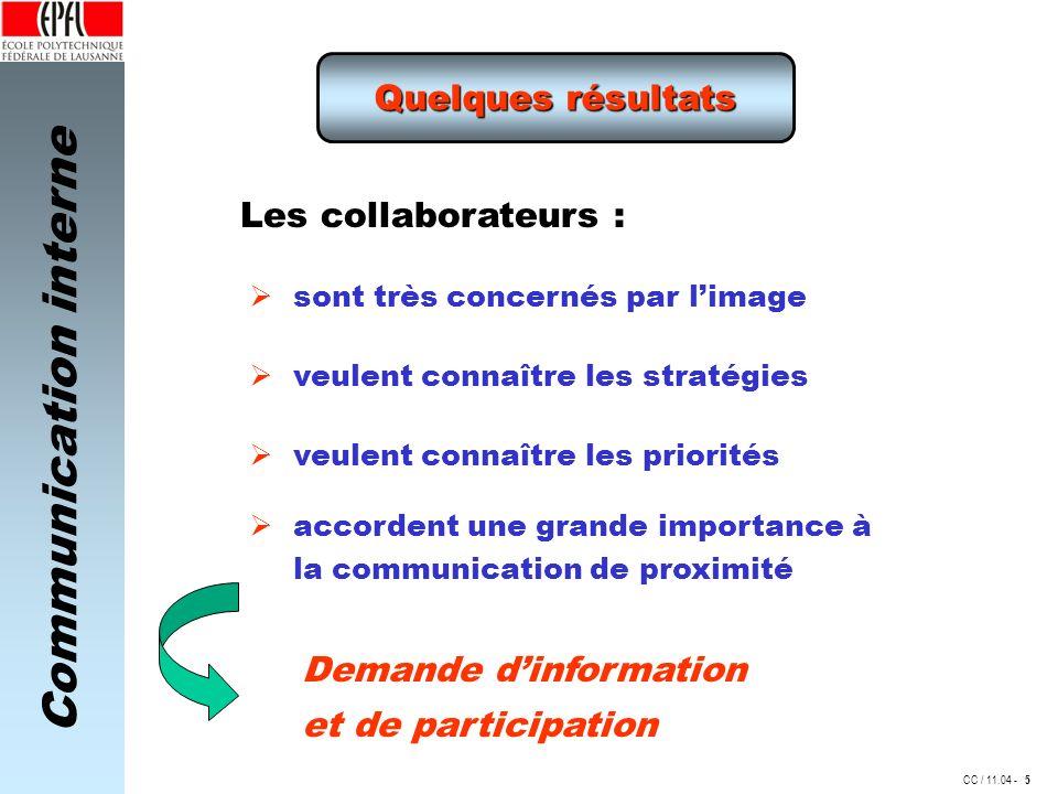 Communication interne CC / 11.04 - Quelques résultats Les collaborateurs : Demande dinformation et de participation sont très concernés par limage veu