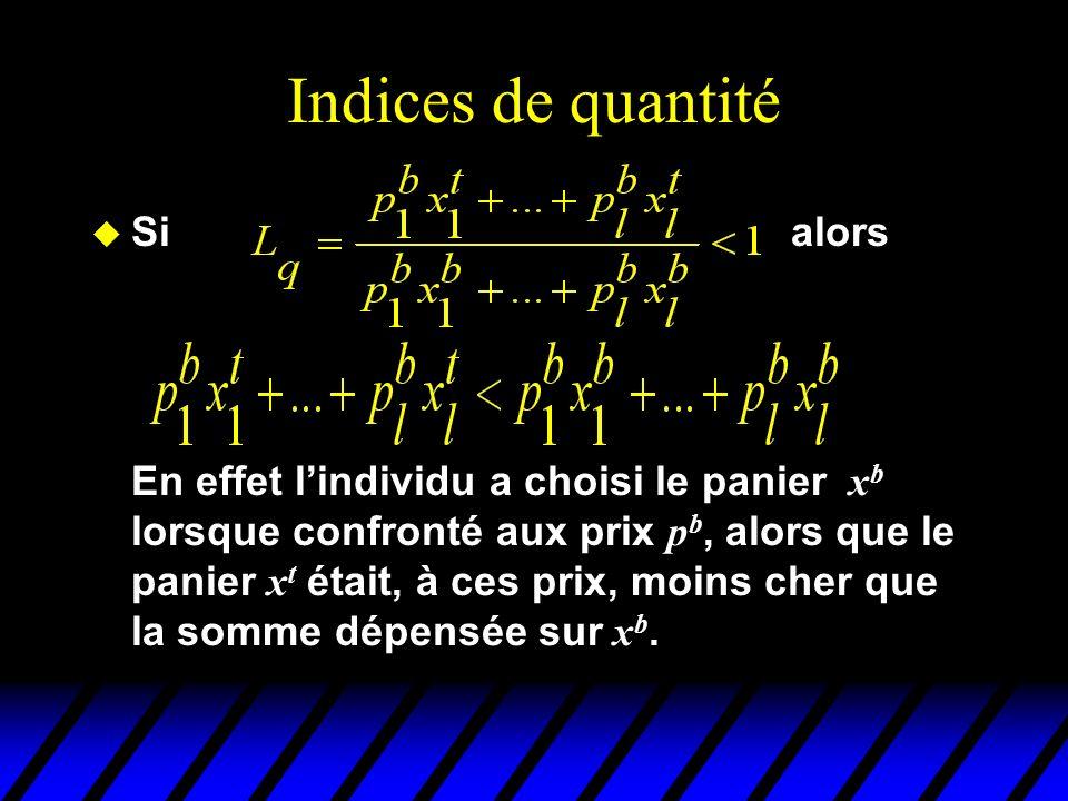 Indices de quantité Si alors En effet lindividu a choisi le panier x b lorsque confronté aux prix p b, alors que le panier x t était, à ces prix, moin