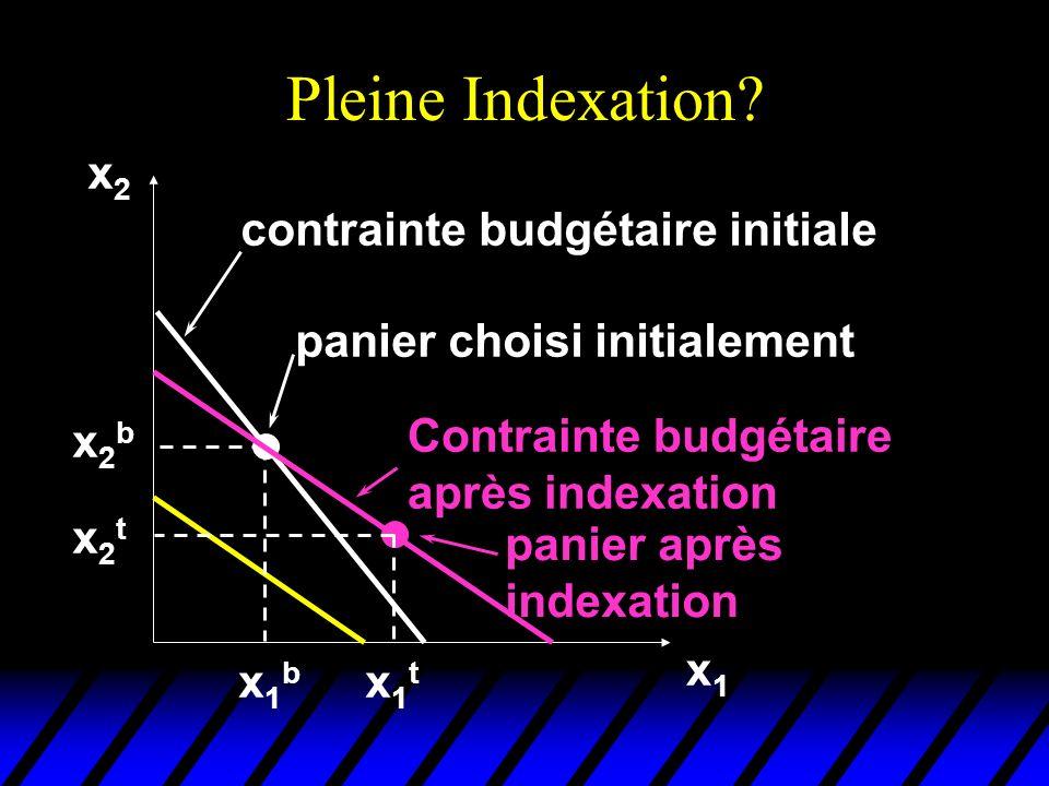 Pleine Indexation? x2x2 x1x1 x2bx2b x1bx1b contrainte budgétaire initiale panier choisi initialement Contrainte budgétaire après indexation panier apr