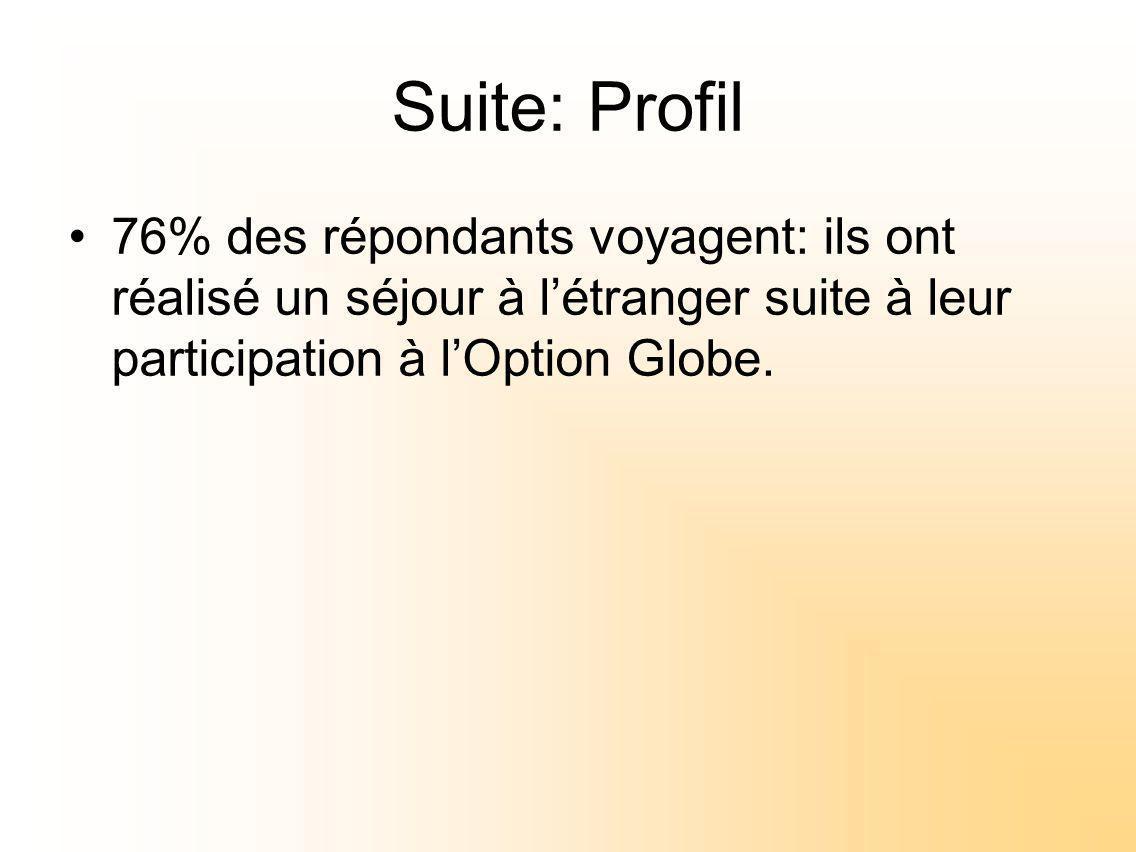 Suite: Profil 76% des répondants voyagent: ils ont réalisé un séjour à létranger suite à leur participation à lOption Globe.