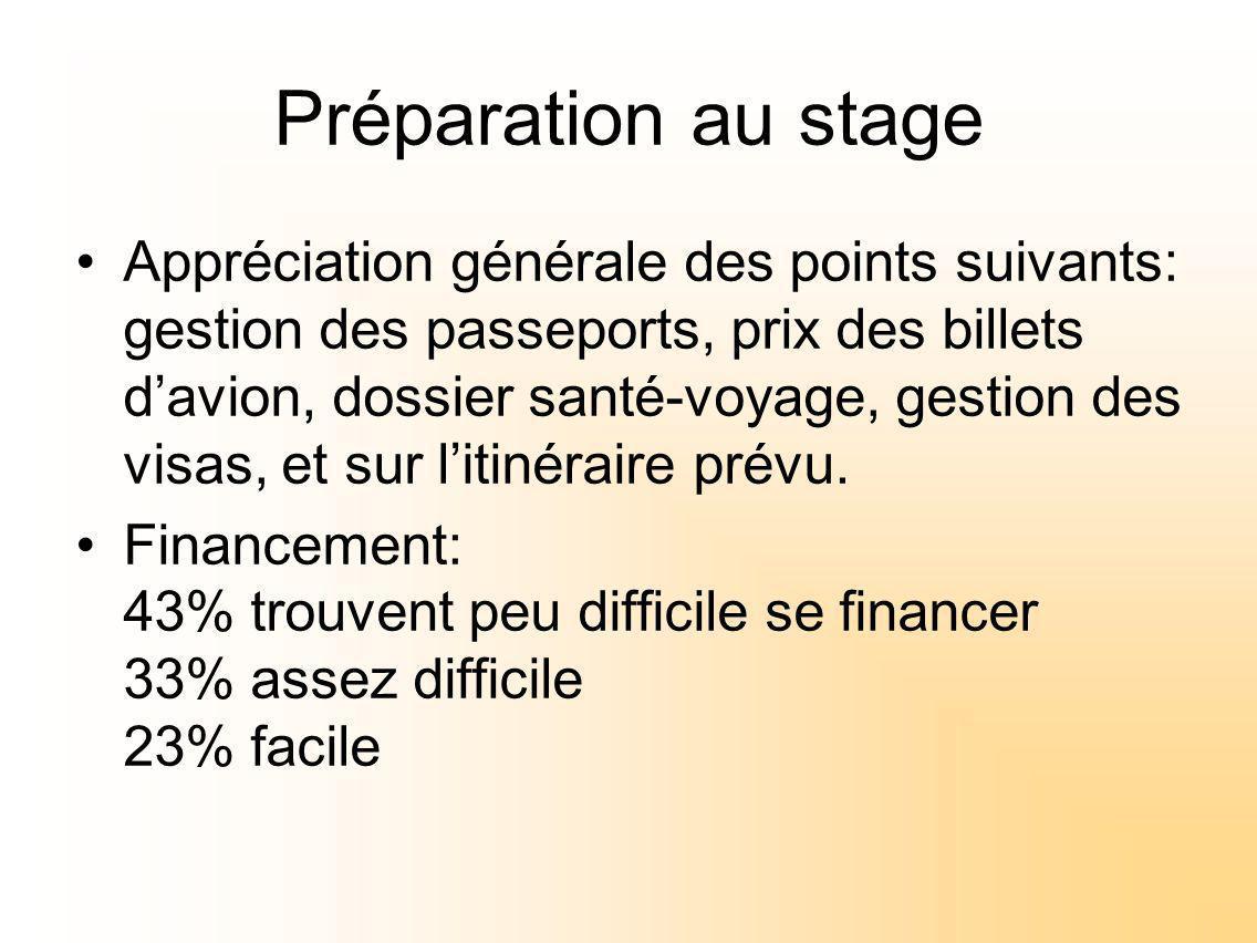Préparation au stage Appréciation générale des points suivants: gestion des passeports, prix des billets davion, dossier santé-voyage, gestion des visas, et sur litinéraire prévu.