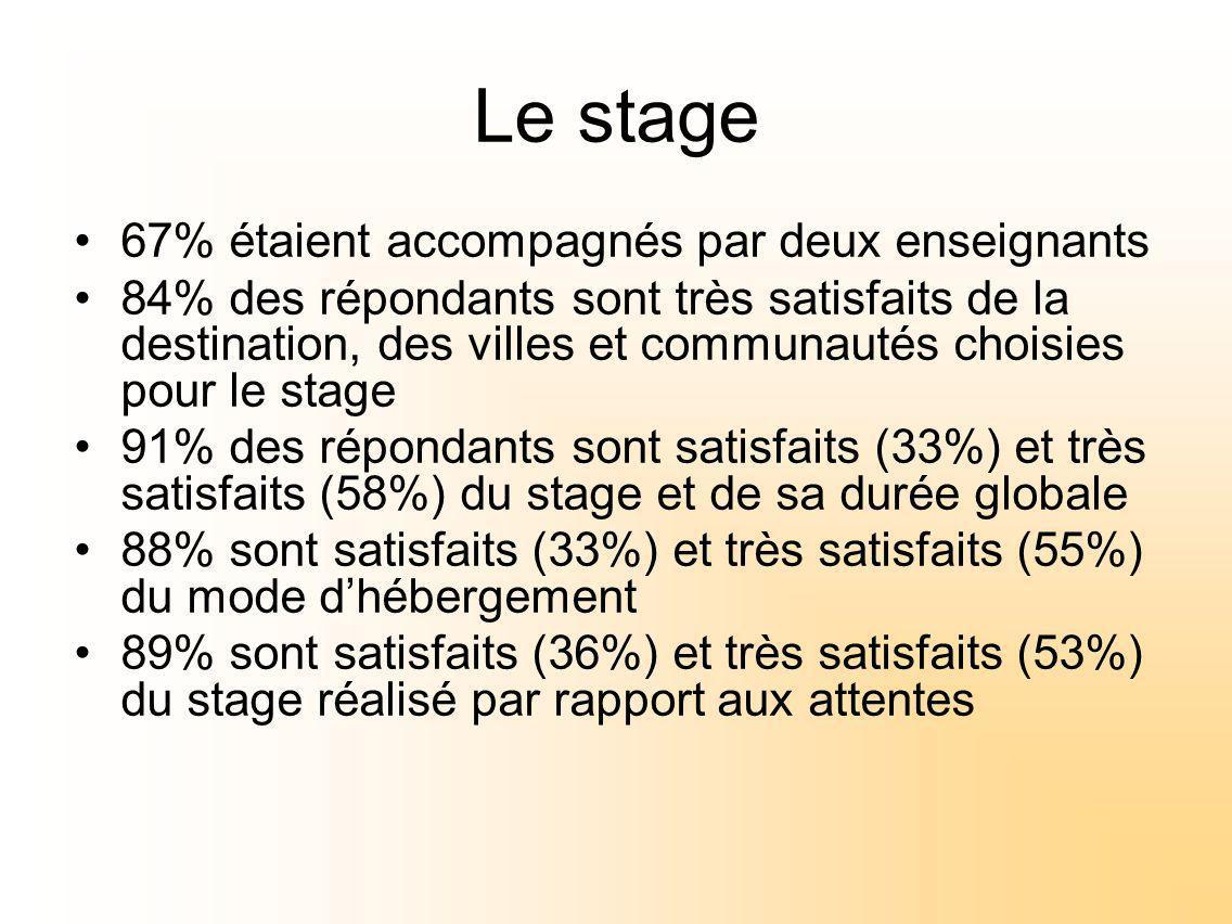 Le stage 67% étaient accompagnés par deux enseignants 84% des répondants sont très satisfaits de la destination, des villes et communautés choisies pour le stage 91% des répondants sont satisfaits (33%) et très satisfaits (58%) du stage et de sa durée globale 88% sont satisfaits (33%) et très satisfaits (55%) du mode dhébergement 89% sont satisfaits (36%) et très satisfaits (53%) du stage réalisé par rapport aux attentes