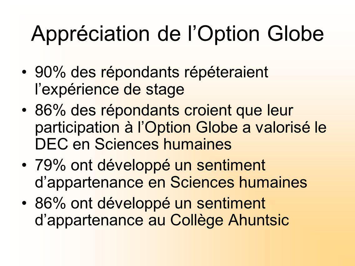 Appréciation de lOption Globe 90% des répondants répéteraient lexpérience de stage 86% des répondants croient que leur participation à lOption Globe a valorisé le DEC en Sciences humaines 79% ont développé un sentiment dappartenance en Sciences humaines 86% ont développé un sentiment dappartenance au Collège Ahuntsic
