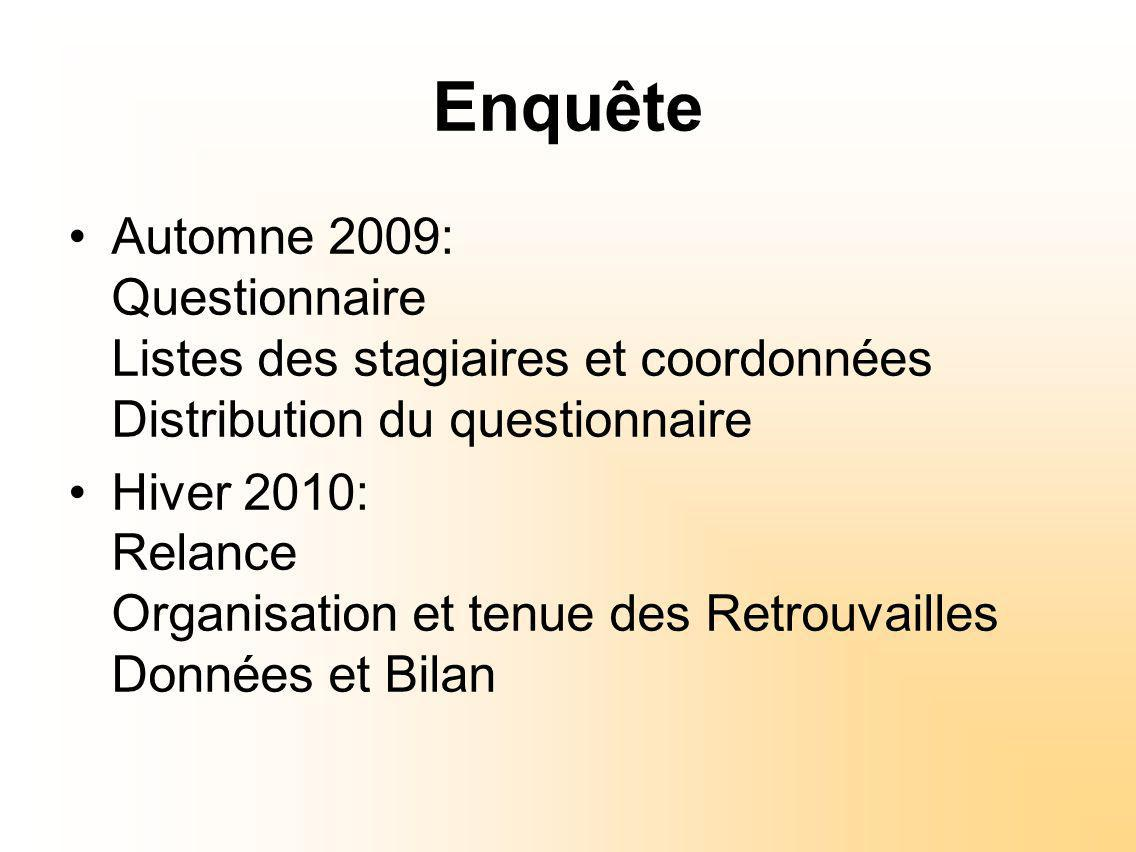 Enquête Automne 2009: Questionnaire Listes des stagiaires et coordonnées Distribution du questionnaire Hiver 2010: Relance Organisation et tenue des Retrouvailles Données et Bilan