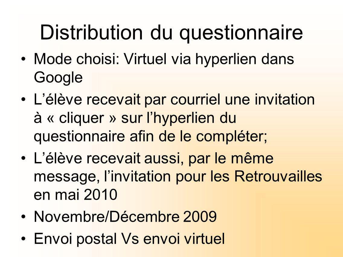 Distribution du questionnaire Mode choisi: Virtuel via hyperlien dans Google Lélève recevait par courriel une invitation à « cliquer » sur lhyperlien du questionnaire afin de le compléter; Lélève recevait aussi, par le même message, linvitation pour les Retrouvailles en mai 2010 Novembre/Décembre 2009 Envoi postal Vs envoi virtuel