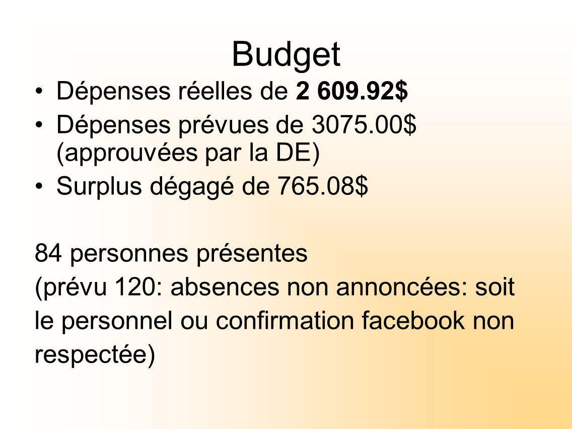 Budget Dépenses réelles de 2 609.92$ Dépenses prévues de 3075.00$ (approuvées par la DE) Surplus dégagé de 765.08$ 84 personnes présentes (prévu 120: absences non annoncées: soit le personnel ou confirmation facebook non respectée)
