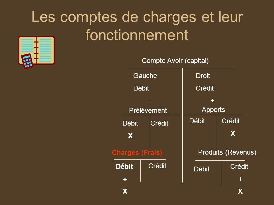 Les comptes de charges et leur fonctionnement Compte Avoir (capital) Gauche Débit - Droit Crédit + Apports Prélèvement Débit X Crédit X Produits (Reve