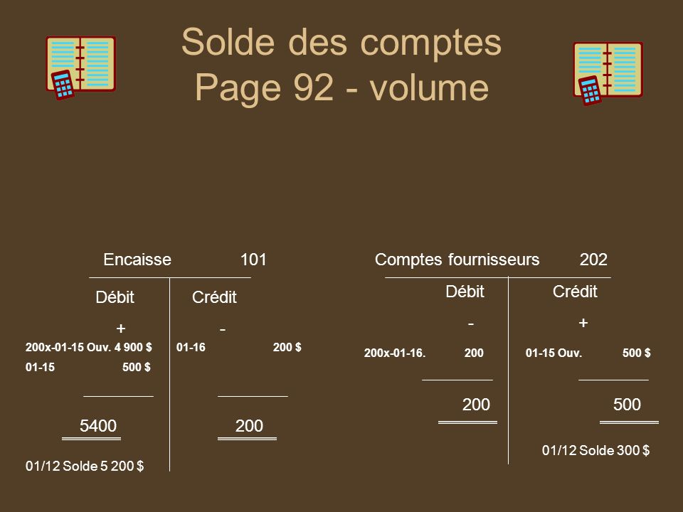 Solde des comptes Page 92 - volume Encaisse101Comptes fournisseurs202 Débit + Crédit - Débit - Crédit + 200x-01-15 Ouv. 4 900 $ 01-15 500 $ 200x-01-16
