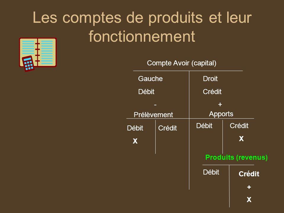 Les comptes de produits et leur fonctionnement Compte Avoir (capital) Gauche Débit - Droit Crédit + Apports Prélèvement Débit X Crédit X Produits (rev