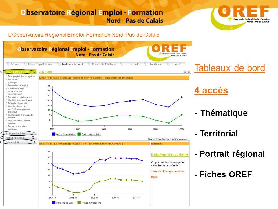 Tableaux de bord 4 accès - Thématique - Territorial - Portrait régional - Fiches OREF