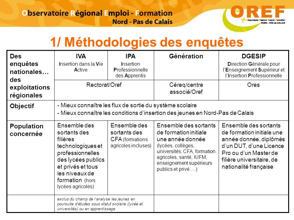 1/ Méthodologies des enquêtes Des enquêtes nationales… des exploitations régionales IVA Insertion dans la Vie Active IPA Insertion Professionnelle des