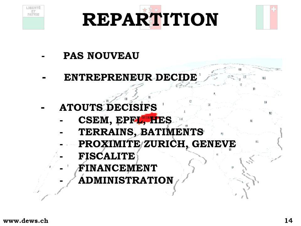 www.dews.ch14 -PAS NOUVEAU - ENTREPRENEUR DECIDE - ATOUTS DECISIFS - CSEM, EPFL, HES - TERRAINS, BATIMENTS - PROXIMITE ZURICH, GENEVE -FISCALITE -FINANCEMENT -ADMINISTRATION REPARTITION