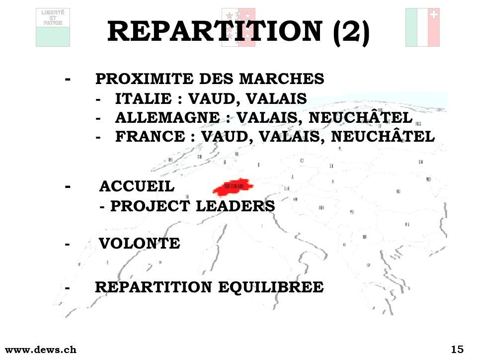 www.dews.ch15 - PROXIMITE DES MARCHES - ITALIE : VAUD, VALAIS - ALLEMAGNE : VALAIS, NEUCHÂTEL - FRANCE : VAUD, VALAIS, NEUCHÂTEL - VOLONTE REPARTITION (2) - ACCUEIL - PROJECT LEADERS -REPARTITION EQUILIBREE