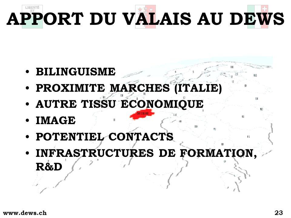 www.dews.ch23 APPORT DU VALAIS AU DEWS BILINGUISME PROXIMITE MARCHES (ITALIE) AUTRE TISSU ECONOMIQUE IMAGE POTENTIEL CONTACTS INFRASTRUCTURES DE FORMATION, R&D