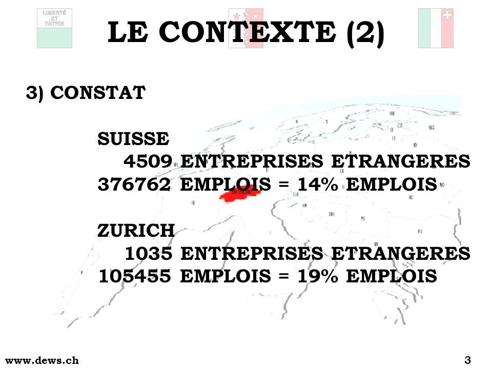 www.dews.ch3 3)CONSTAT SUISSE 4509 ENTREPRISES ETRANGERES 376762 EMPLOIS = 14% EMPLOIS ZURICH 1035 ENTREPRISES ETRANGERES 105455 EMPLOIS = 19% EMPLOIS LE CONTEXTE (2)