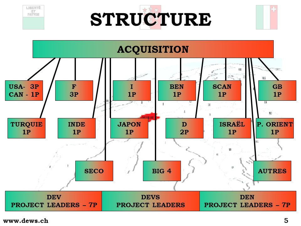 www.dews.ch5 STRUCTURE ACQUISITION INDE 1P JAPON 1P SECOBIG 4AUTRES GB 1P SCAN 1P BEN 1P I 1P F 3P USA- 3P CAN - 1P TURQUIE 1P DEV PROJECT LEADERS – 7