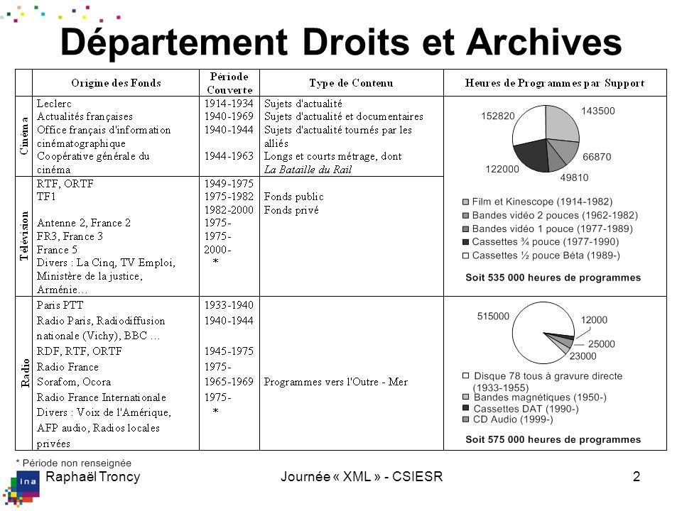 Raphaël TroncyJournée « XML » - CSIESR2 Département Droits et Archives