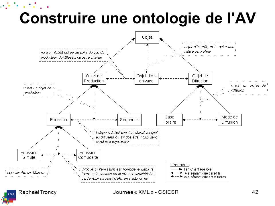 Raphaël TroncyJournée « XML » - CSIESR42 Construire une ontologie de l'AV