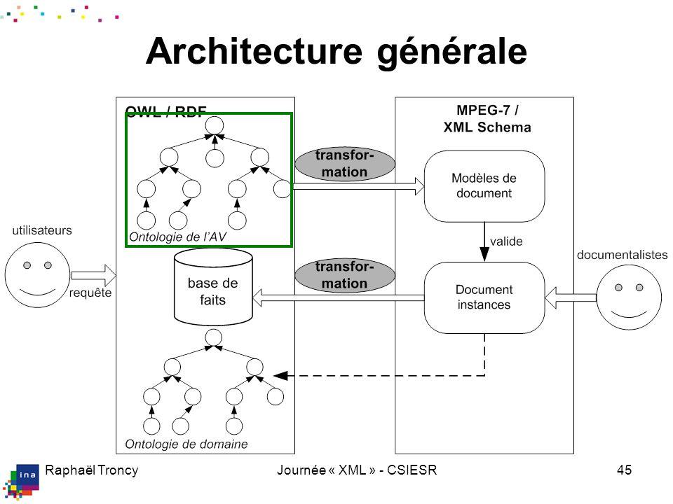 Raphaël TroncyJournée « XML » - CSIESR45 Architecture générale