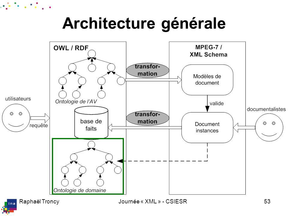 Raphaël TroncyJournée « XML » - CSIESR53 Architecture générale