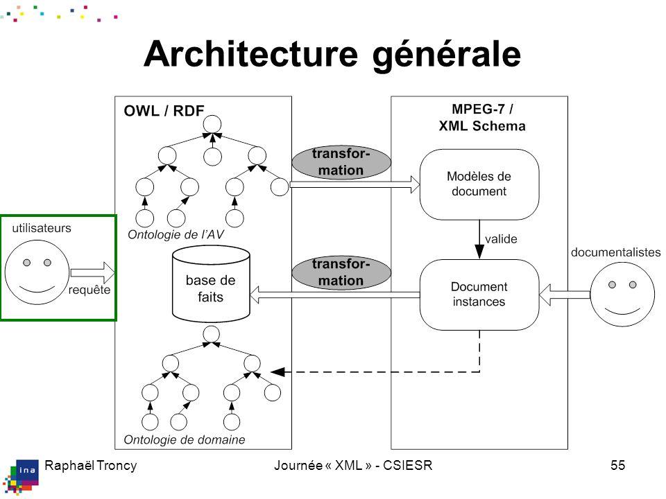 Raphaël TroncyJournée « XML » - CSIESR55 Architecture générale