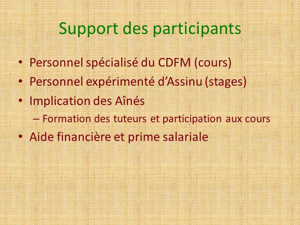 Support des participants Personnel spécialisé du CDFM (cours) Personnel expérimenté dAssinu (stages) Implication des Aînés – Formation des tuteurs et