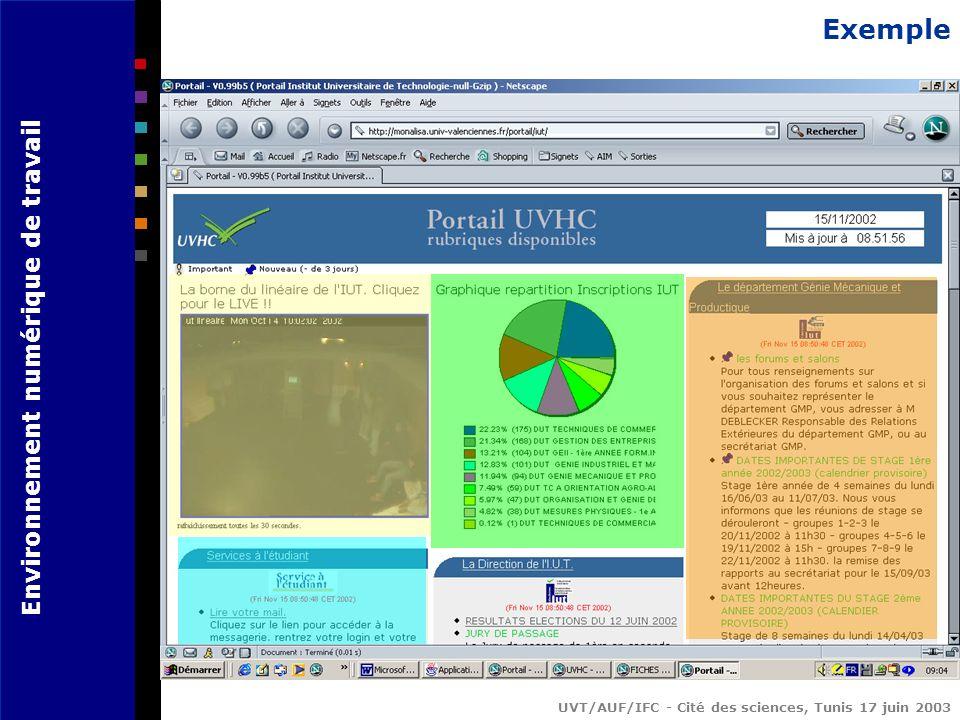 Environnement numérique de travail UVT/AUF/IFC - Cité des sciences, Tunis 17 juin 2003 Exemple