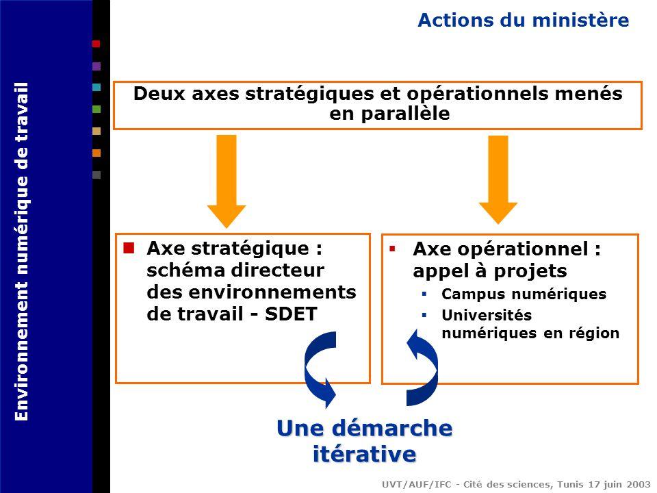 Environnement numérique de travail UVT/AUF/IFC - Cité des sciences, Tunis 17 juin 2003 Actions du ministère Deux axes stratégiques et opérationnels menés en parallèle Axe stratégique : schéma directeur des environnements de travail - SDET Axe opérationnel : appel à projets Campus numériques Universités numériques en région Une démarche itérative