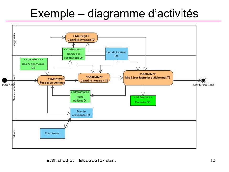Exemple – diagramme dactivités B.Shishedjiev - Etude de l existant10