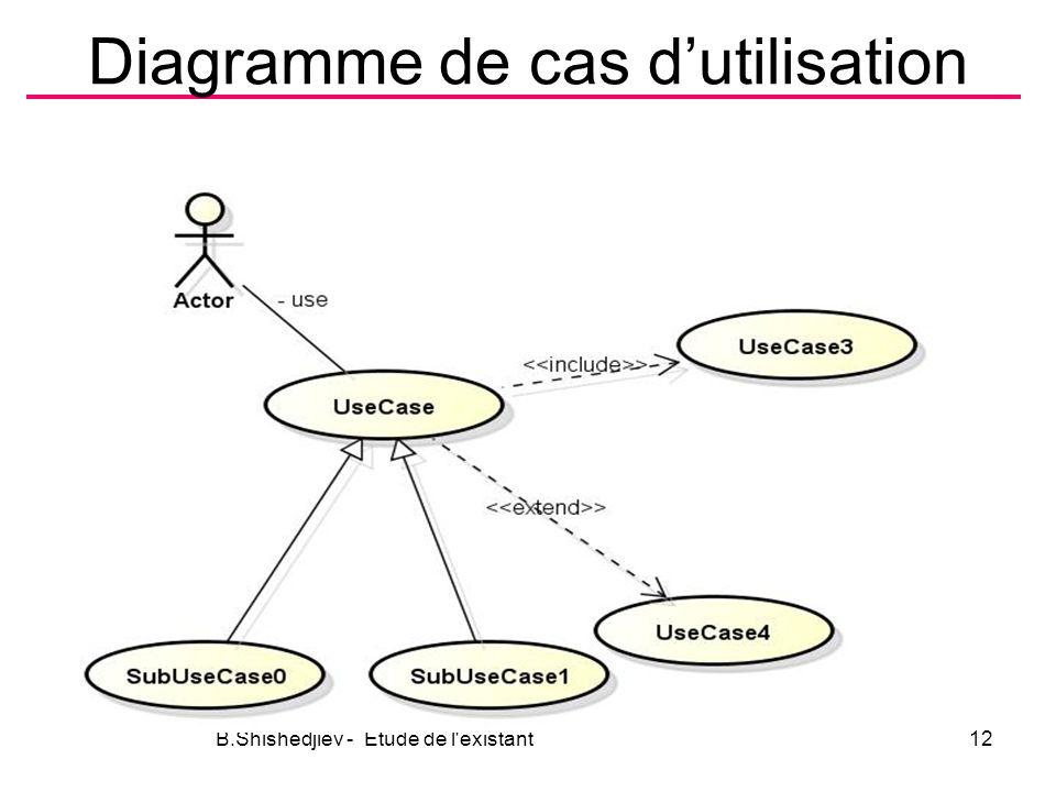 Diagramme de cas dutilisation B.Shishedjiev - Etude de l existant12