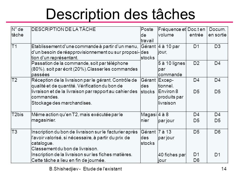 Description des tâches N de tâche DESCRIPTION DE LA TÂCHEPoste de travail Fréquence et volume Doc.t en entrée Docum.