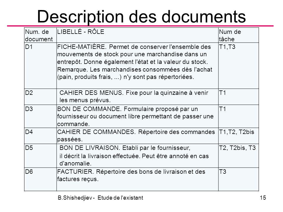 Description des documents Num.de document LIBELLÉ - RÔLENum de tâche D1 FICHE-MATIÈRE.