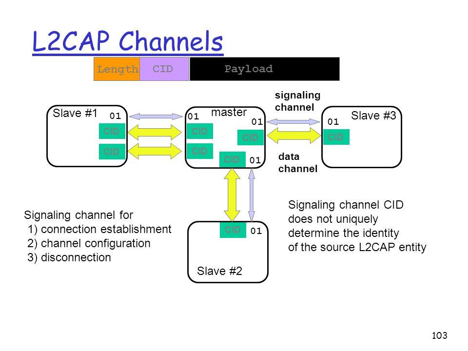 104 L2CAP connection: an example L2CAP_ConnectRsp L2CAP_ConnectReq L2CAP_ConfigRsp L2CAP_ConfigReq Establishment Configuration Data transfer Termination Initiator Target L2CAP_ConfigRsp L2CAP_ConfigReq L2CAP_DisconnectRsp L2CAP_DisconnectReq MTU, QoS reliability