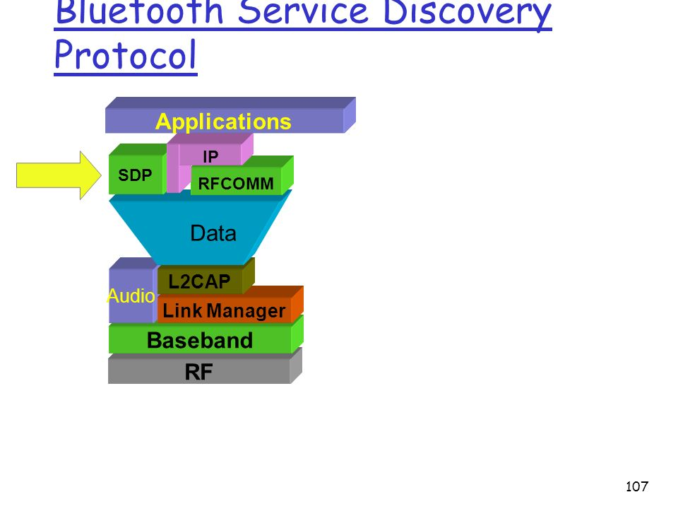 107 Bluetooth Service Discovery Protocol RF Baseband Audio Link Manager L2CAP Data SDP RFCOMM IP Applications