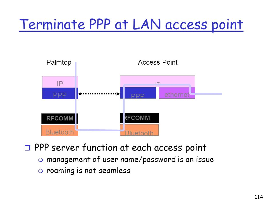 114 Terminate PPP at LAN access point r PPP server function at each access point m management of user name/password is an issue m roaming is not seaml