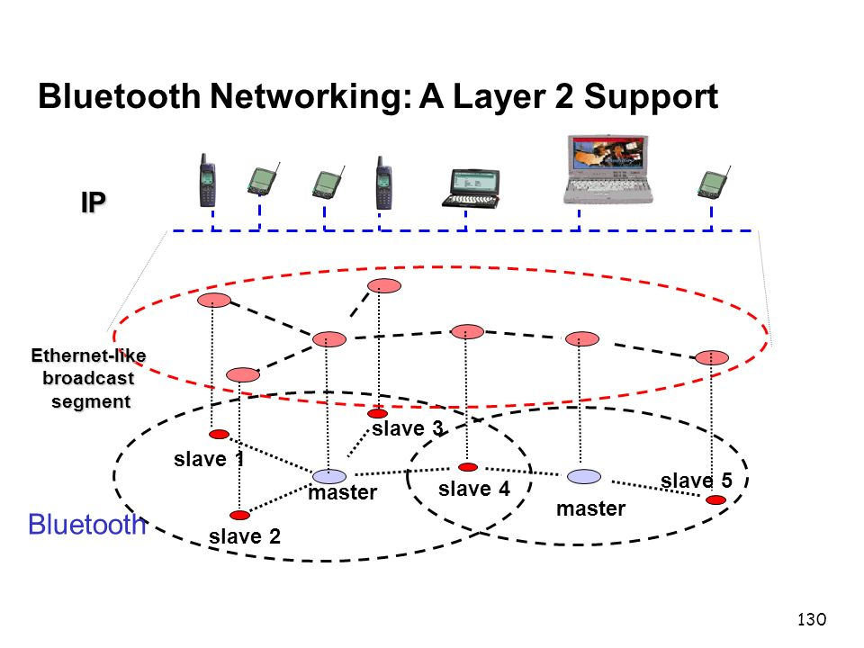 130 master slave 1 slave 2 slave 3 master slave 4 slave 5 Bluetooth IP Ethernet-like broadcast segment Bluetooth Networking: A Layer 2 Support