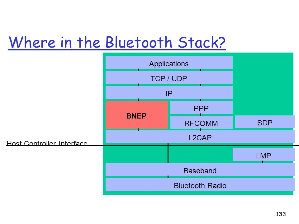 133 Where in the Bluetooth Stack? Bluetooth Radio Baseband LMP L2CAP Host Controller Interface RFCOMM PPP IP TCP / UDP SDP Applications BNEP IP TCP /