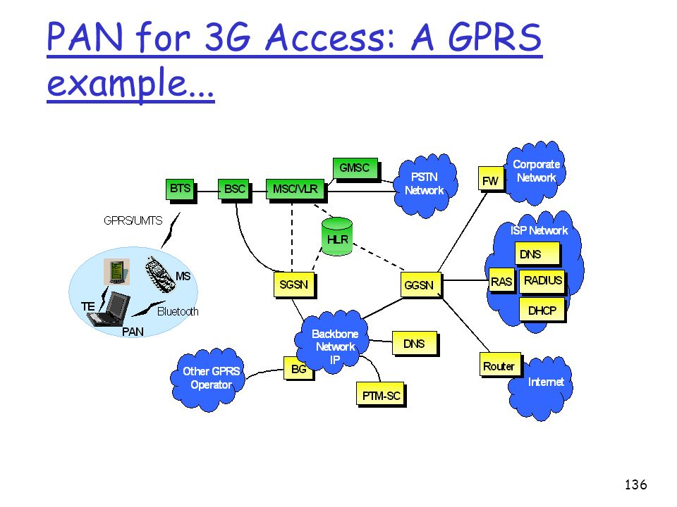 136 PAN for 3G Access: A GPRS example...