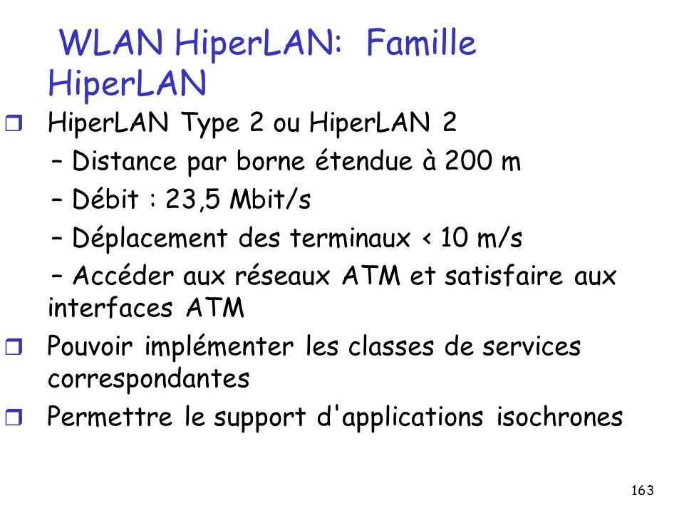 163 WLAN HiperLAN: Famille HiperLAN r HiperLAN Type 2 ou HiperLAN 2 – Distance par borne étendue à 200 m – Débit : 23,5 Mbit/s – Déplacement des termi