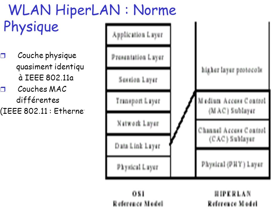 167 WLAN HiperLAN : Norme Physique r Couche physique quasiment identique à IEEE 802.11a r Couches MAC différentes (IEEE 802.11 : Ethernet)