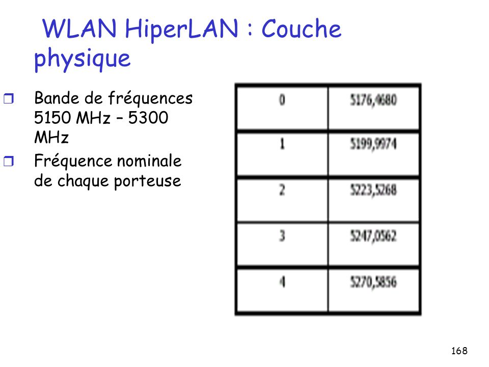 168 WLAN HiperLAN : Couche physique r Bande de fréquences 5150 MHz – 5300 MHz r Fréquence nominale de chaque porteuse