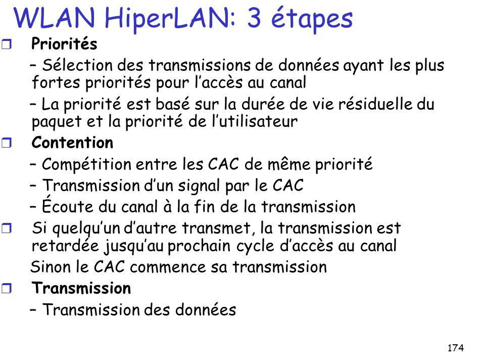 174 WLAN HiperLAN: 3 étapes r Priorités – Sélection des transmissions de données ayant les plus fortes priorités pour laccès au canal – La priorité est basé sur la durée de vie résiduelle du paquet et la priorité de lutilisateur r Contention – Compétition entre les CAC de même priorité – Transmission dun signal par le CAC – Écoute du canal à la fin de la transmission r Si quelquun dautre transmet, la transmission est retardée jusquau prochain cycle daccès au canal Sinon le CAC commence sa transmission r Transmission – Transmission des données