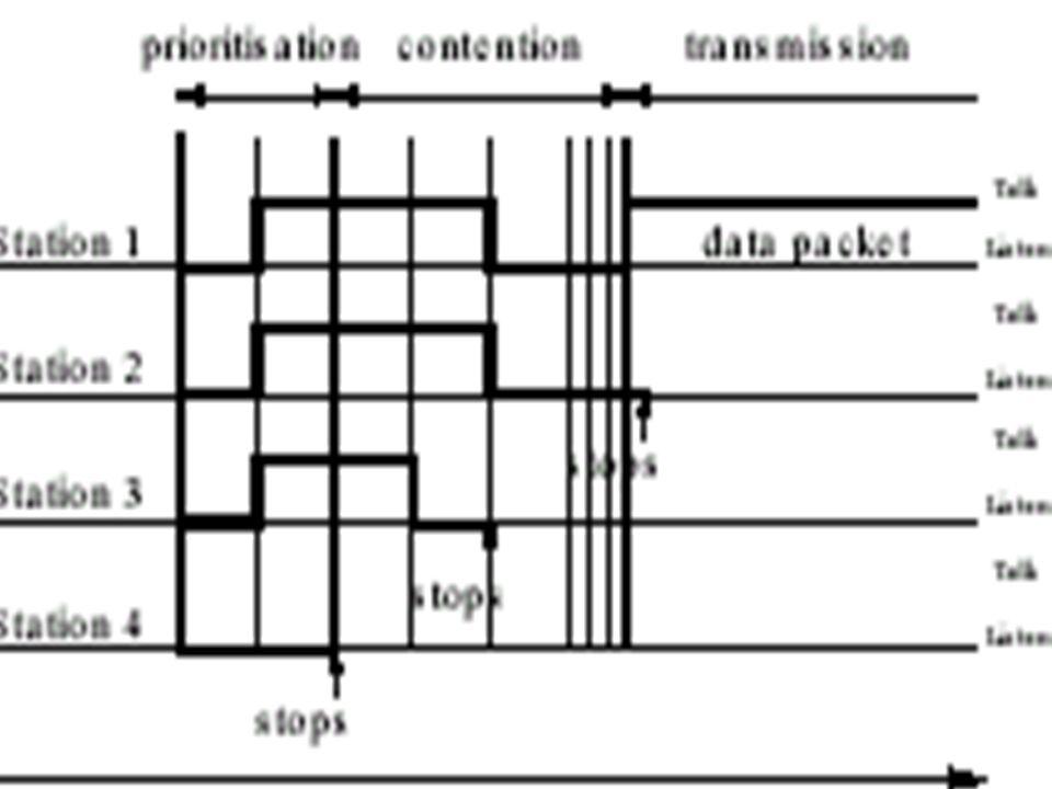 177 WLAN HiperLAN: MAC r Définit les protocoles pour : – Léconomie dénergie – La sécurité – Le routage multi-sauts – Service de transfert de données vers les couches supérieures