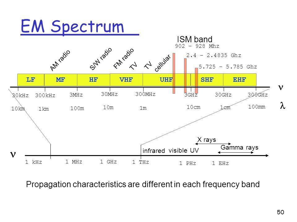 50 EM Spectrum Propagation characteristics are different in each frequency band LFHF VHFUHFSHFEHF MF AM radio UV S/W radio FM radio TV cellular 1 MHz 1 kHz 1 GHz 1 THz 1 PHz 1 EHz infrared visible X rays Gamma rays 902 – 928 Mhz 2.4 – 2.4835 Ghz 5.725 – 5.785 Ghz ISM band 30kHz300kHz 3MHz 30MHz 300MHz 30GHz300GHz 10km 1km 100m 10m 1m 10cm 1cm 100mm 3GHz